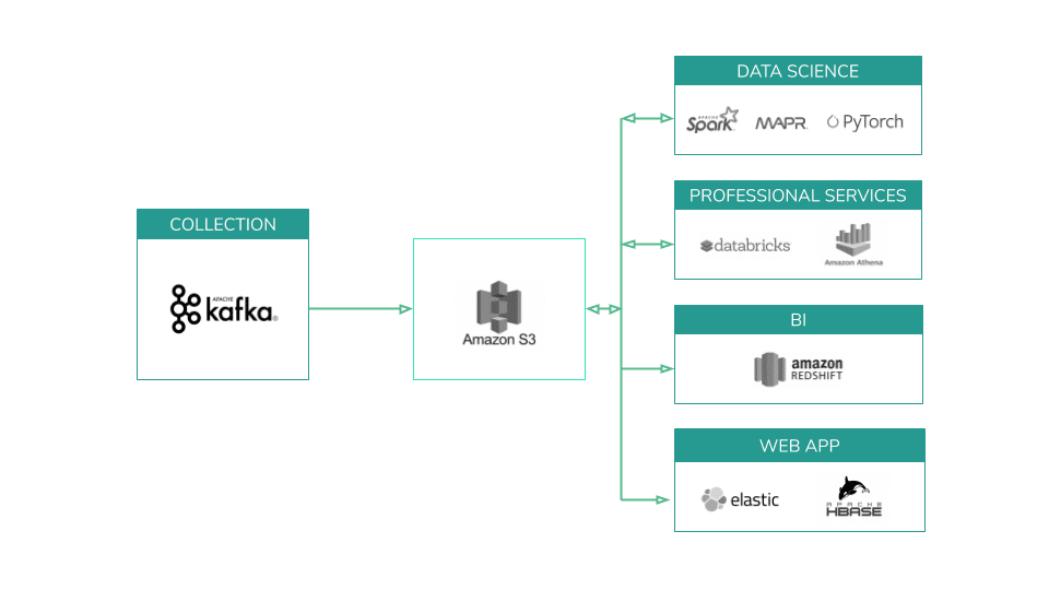 Reference data lake architecture