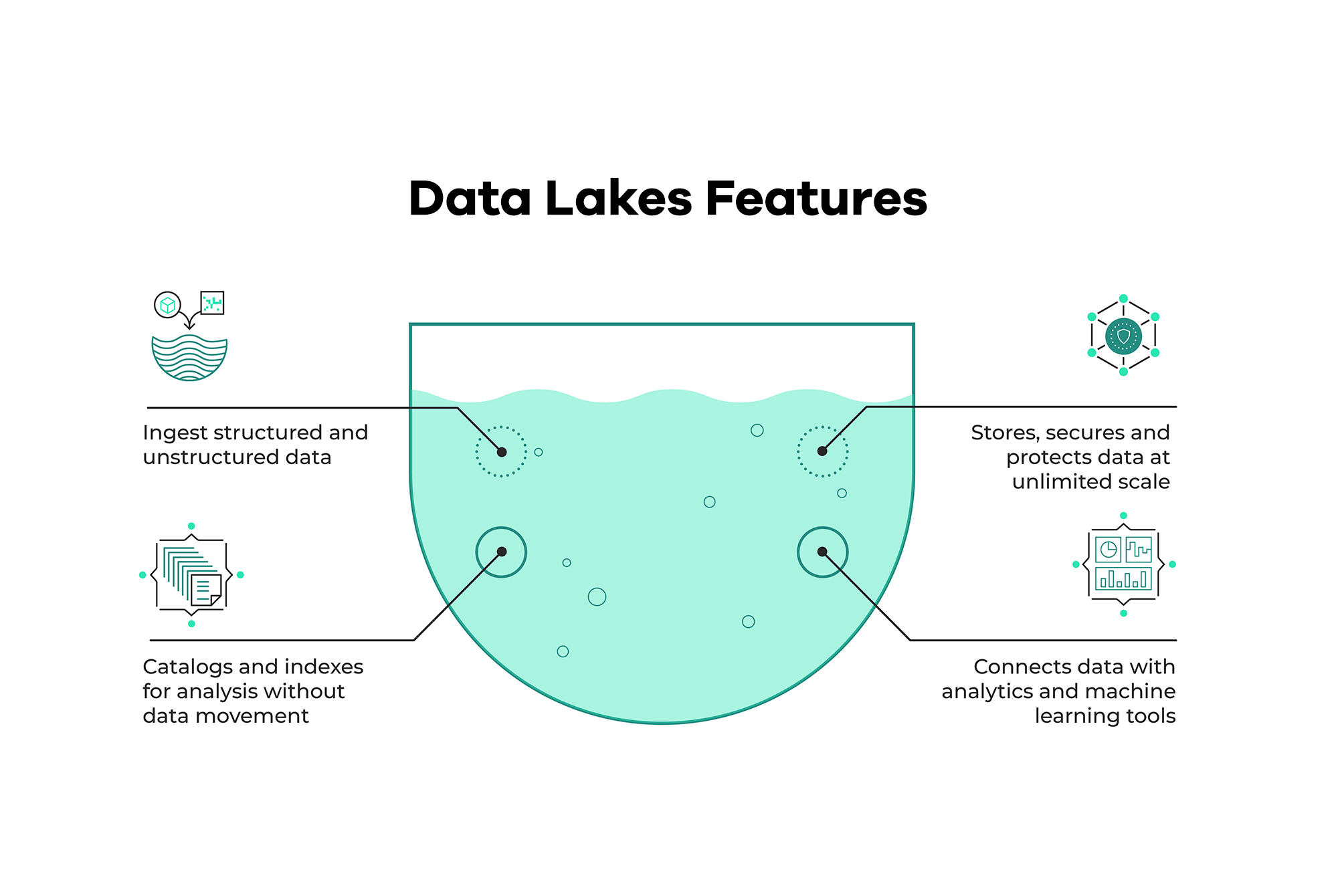 """A demonstrative image with the title """"Data Lakes Features."""" The features mentioned are: - Ingest structured and unstructured data - Stores, secures and protects data at unlimited scale - Catalogs and indexes for analysis without data movement - Connects data with analytics and machine learning tools"""