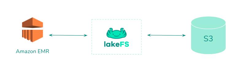 lakeFS with Amazon EMR