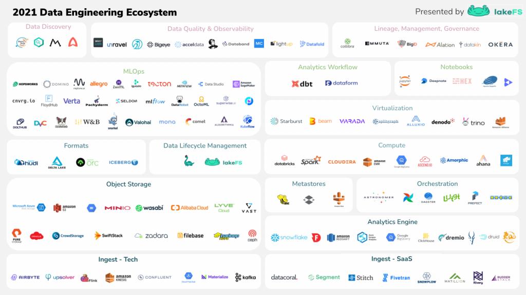 Data Engineering Landscape