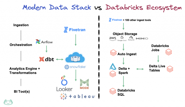 modern data stack vs databricks ecosystem